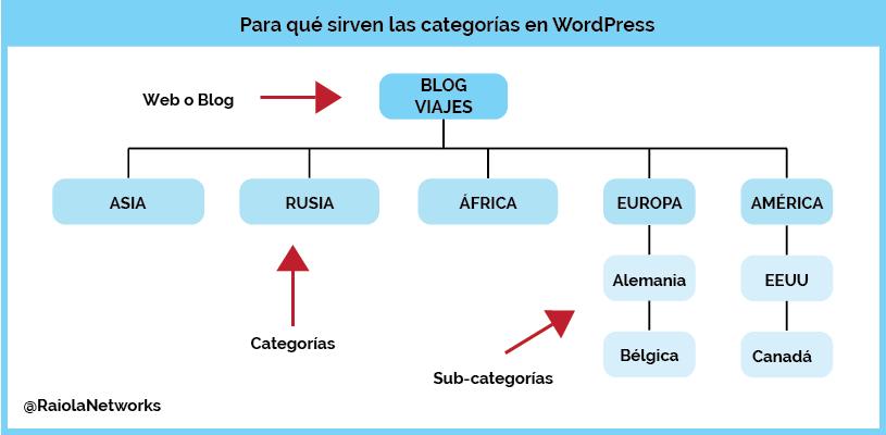 Esquema de Categorías WordPress