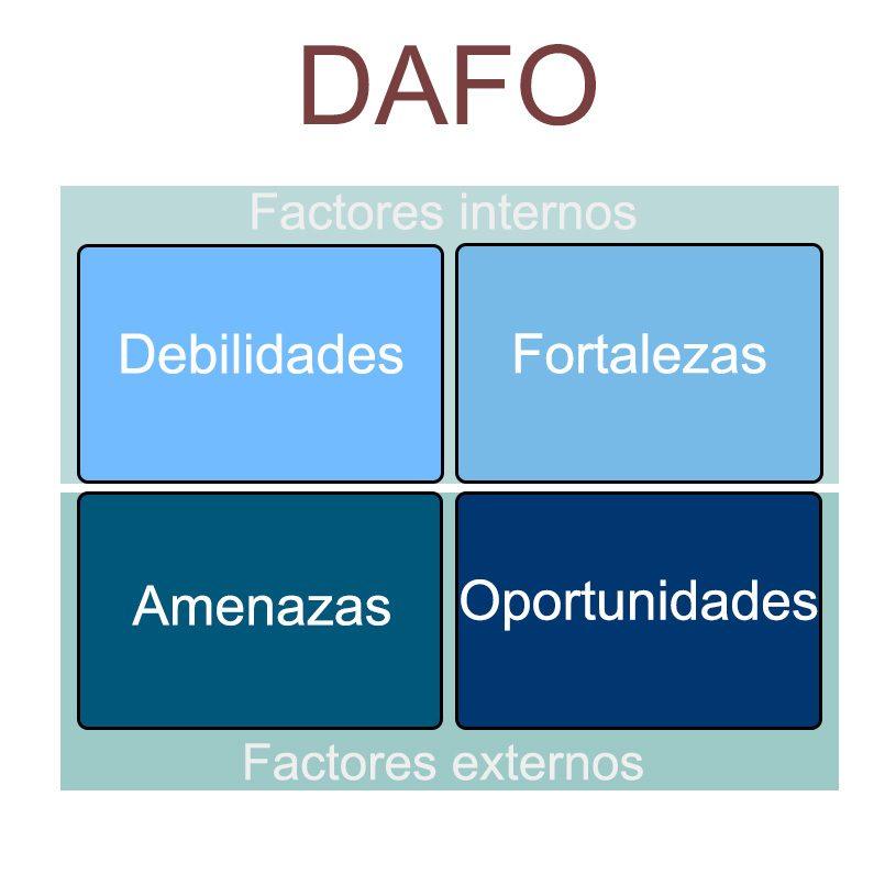 Analisis DAFO de plan de comunicacion