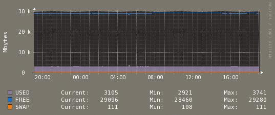 memoria ram servidor