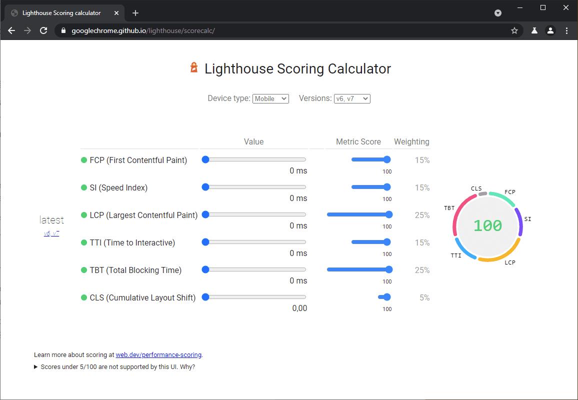 Algoritmo Google Lighthouse