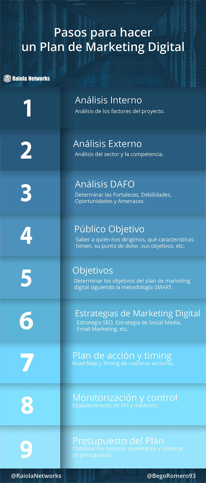 pasos-plan-marketing-digital